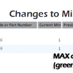An exception report showing changes have been made to min/max levels